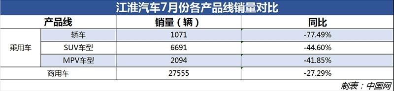 江淮汽车全线车型销量暴跌 净利润创9年来最差
