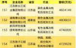 2019中国民营企业500强发布 61家鲁企上榜