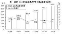 2007—2012年国内贸易总额及其增长速度