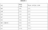 南通今年普高招生增加2322人 田家炳中学恢复招生