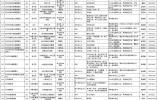 苏州市属事业单位招274人 下周一报名