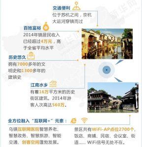 世界互联网大会永久会址:中国乌镇