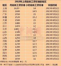 18省市上调最低工资标准