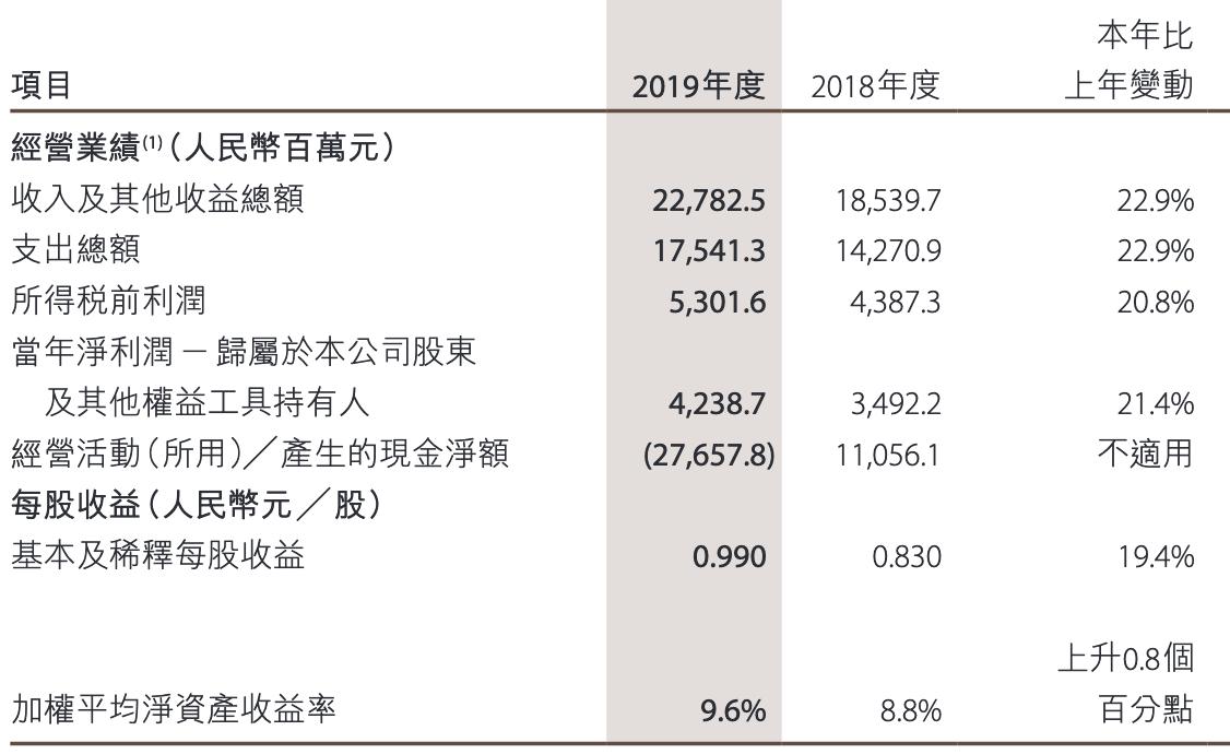 中金公司去年净利42亿不分红 职工人均薪酬福利89万