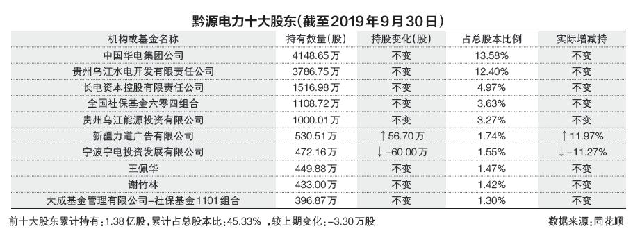 黔源电力大股东时隔11年再落败 中小股东抱团否掉定增