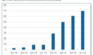 GSA报告:全球商用5G网络数量已达70个