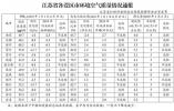 江苏省发布设区市空气质量和降尘量通报 9市PM2.5浓度降幅达标