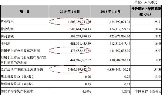 张家港行上半年净利4.7亿 贷款减值损失6亿增36%