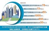 """浙江未来的四大都市区都有""""谁""""?杭州重点在哪里?"""