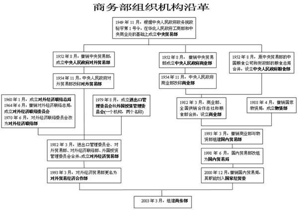 商务部历史沿革