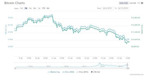 ?天秤币本周接受美国国会听证 比特币暴跌12%跌破1万美元