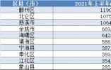 慈溪紧追北仑 江北逼近奉化…上半年宁波各地GDP谁增长最快?