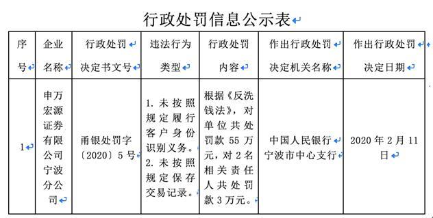 申万宏源宁波分一分6合公司 2宗违法遭央行处罚 违反反洗钱法