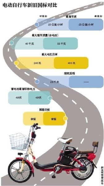 电动自行车新国标出台