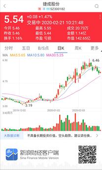 捷成股份商誉暴雷致预亏约23亿 教育业务未成规模