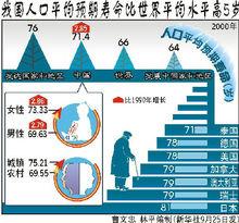 人口平均预期寿命相关图