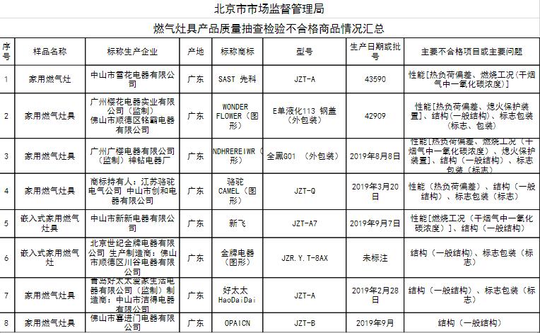 """北京市场监管抽检燃气灶具不合格产品 """"新飞""""等品牌在列"""