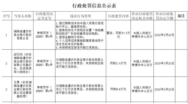 临澧农商行虚报金融资料等5宗违法 副行长等2人被罚
