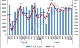 中国信通院:11月5G手机出货量超500万部 占总体15%
