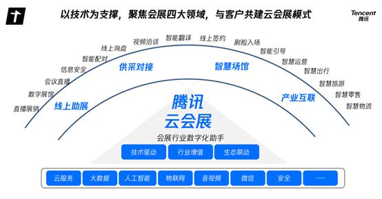 腾讯发布全新云会展解决方案,助力会展行业打造数字新基建