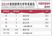 2019世界大学学术排名出炉 江苏10所高校跻身500强