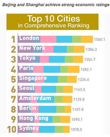 2017年全球城市实力指数