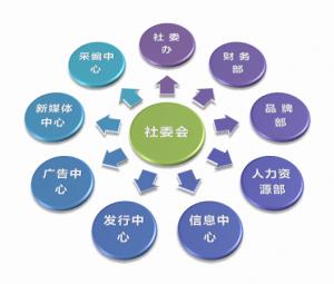 长江商报内部结构